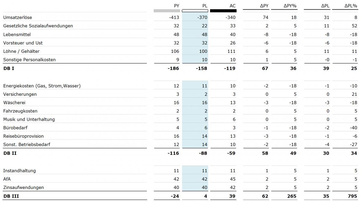 Soll-Ist-Vergleich Tabelle: Updatestabile Tabelle, ausschliesslich mithilfe von SAP Analysis for Office erstellt.