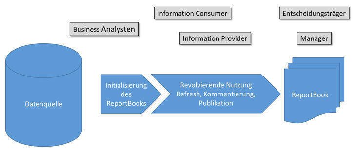 Analysis Office Report BookAnalysis Office Report Book Prozessbeschreibung