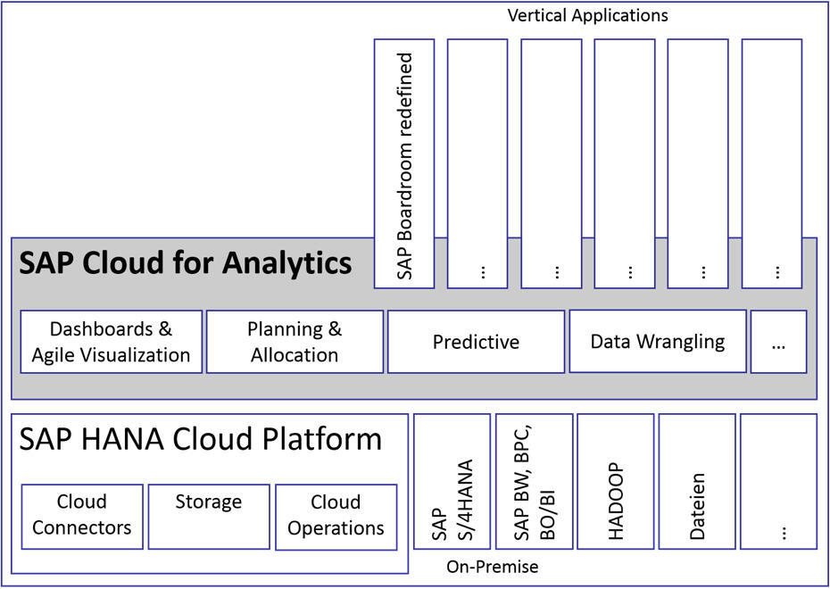 SAP Analytics Cloud - Features