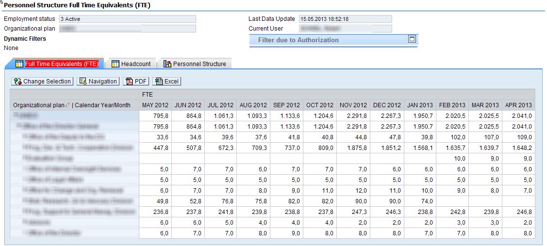 Bsp. Analysis Office/BEx für Veränderungsanalyse per OE