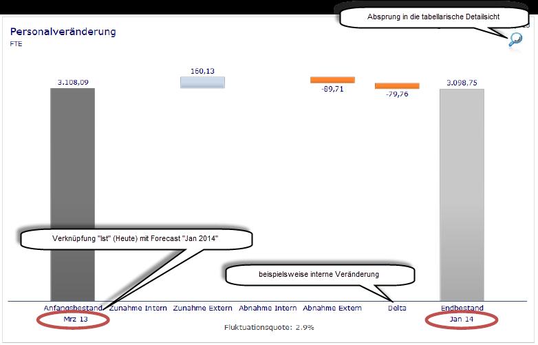 Bsp. SAP Dashboards für grafische Darstellung der Veränderung inkl. Forecast