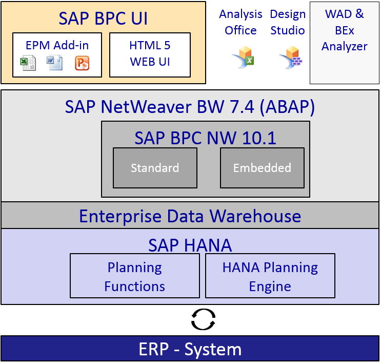 SAP BPC 10.1 - Architektur
