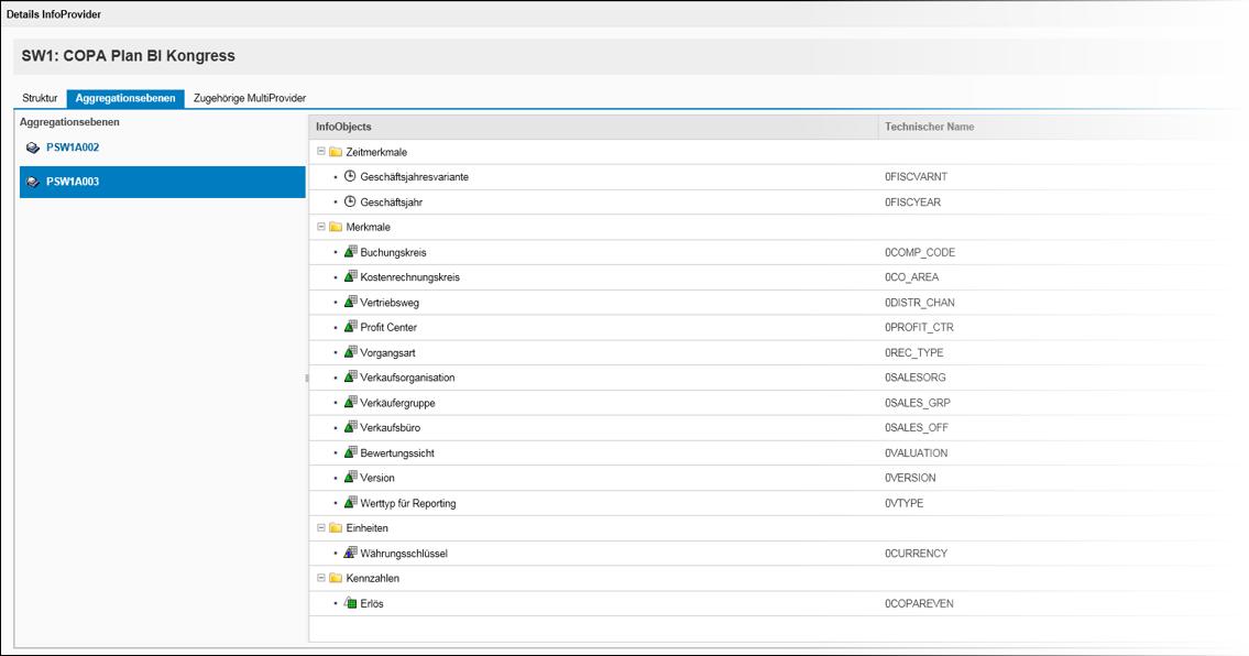 SAP BPC 10.1 – Datenmodell unter Verwendung von Business Content