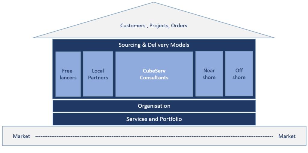 Sourcing & Delivery Models