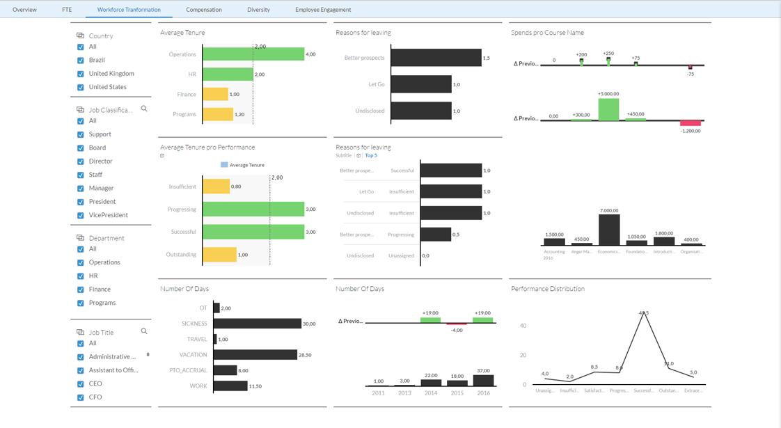 HR Analytics Workforce Transformation