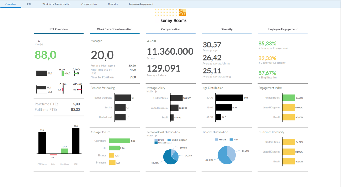 HR Analytics Overview