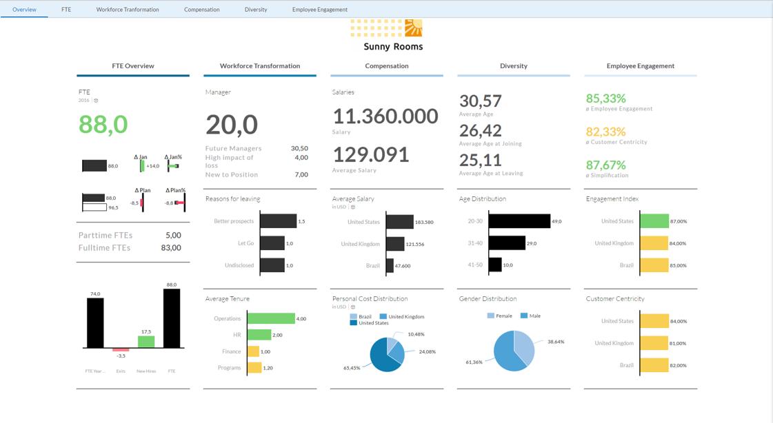 HR Analytics Overview
