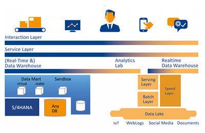 Business Analytics-Plattform