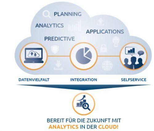 Die Zukunft mit SAP Analytics Cloud