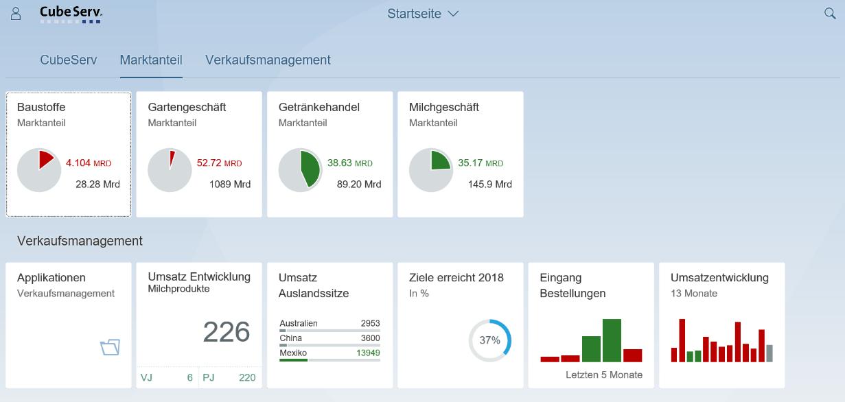 Startseite des Fiori Launchpad mit Grafik- und analytischen Kacheln