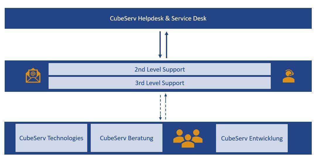 AMS Support Organisation bei CubeServ intern