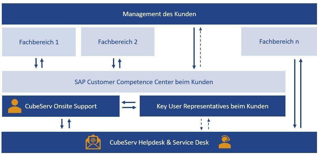 AMS Support Organisation beim Kunden