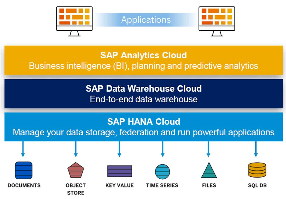 SAP Data Warehouse Cloud Architecture
