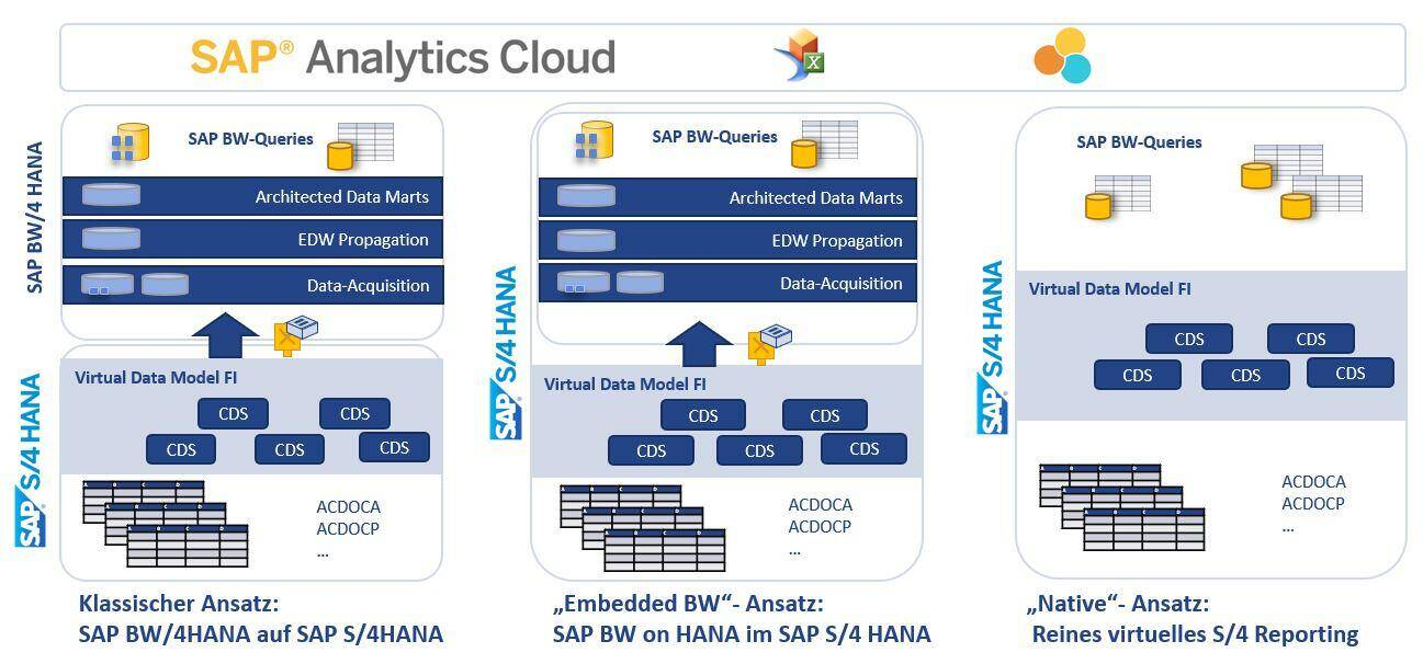 SAP S/4HANA Analytics