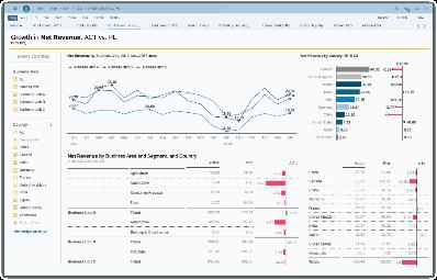 Planning SAP Analytics Cloud