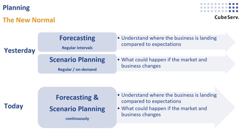 Forecasting Scenario Planning