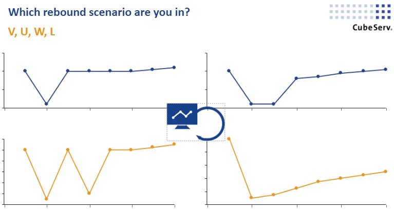 Rebound Scencarios V, U, W, L