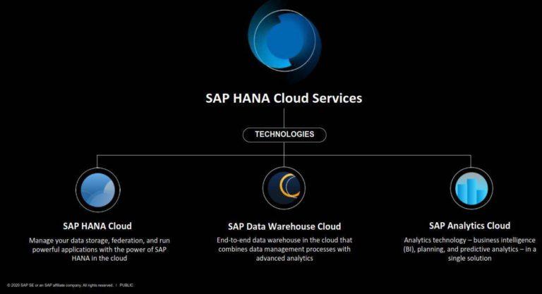 SAP Cloud Overview