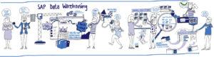 Das SAP Data Warehouse-Portfolio