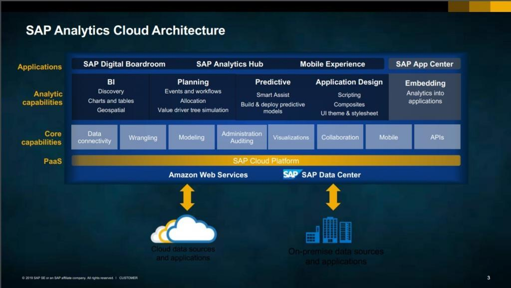 SAP Analytics Cloud Architecture