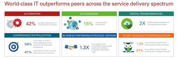 World-class IT outperforms peers across the service delivery spectrum