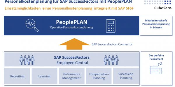 20201021 Personalkostenplanung für SAP SuccessFactors mit PeoplePLAN
