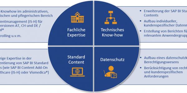 CubeServ Healthcare Analytics: Erweitertes Leistungs- und Lösungsportfolio